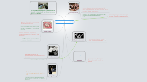 Mind Map: CAUSAS DEL ABORTO