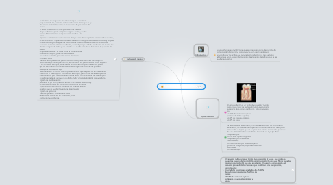 Mind Map: CLASES DE CARIES DENTAL