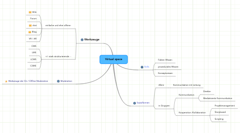 Mind Map: Virtual space