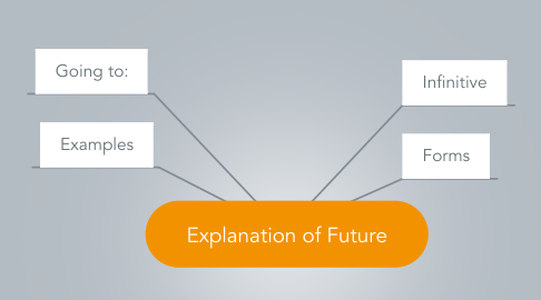 Mind Map: Explanation of Future