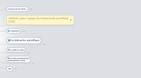 Mind Map: KARL POPPER 1902-1994 épistémologie