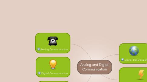 Mind Map: Analog and Digital Communication