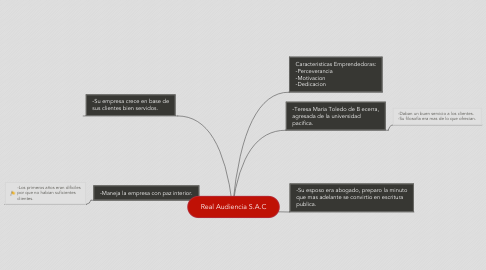 Mind Map: Real Audiencia S.A.C