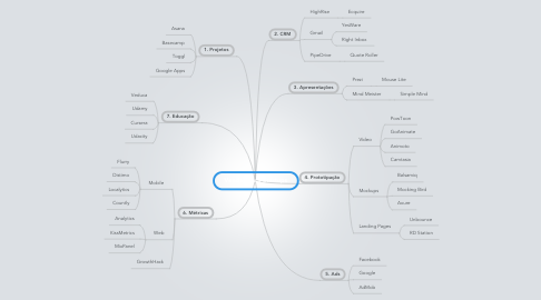 Mind Map: Vendas para Startups