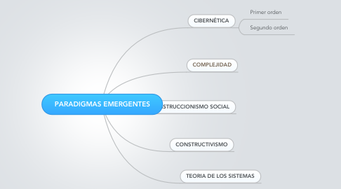 Mind Map: PARADIGMAS EMERGENTES