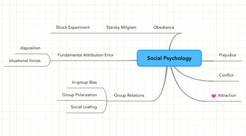 Mind Map: Social Psychology