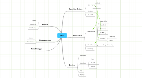 Mind Map: OSS