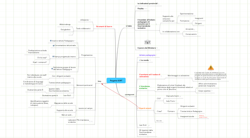 Mind Map: Progetto SOFT