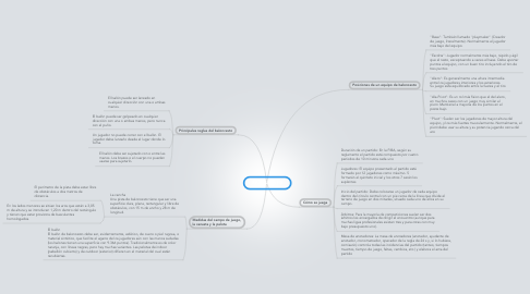 Mind Map: BALONCESTO
