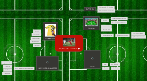 Mind Map: REGLAS DEL  FUTBOL