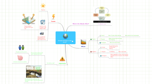 Mind Map: Climate Change in the Arctic