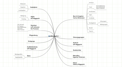 Mind Map: Allianskyrkan