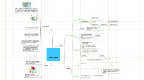 Mind Map: Climate change in the Artic