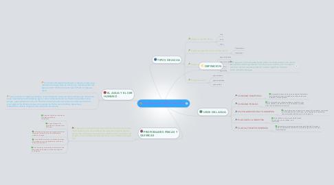 Mind Map: EL AGUA, UN MEDIO DE VIDA