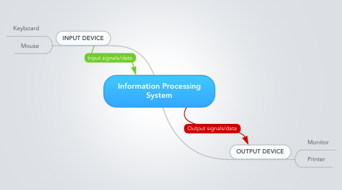 Mind Map: Information Processing System