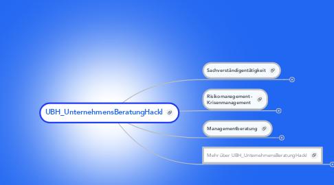 Mind Map: UBH_UnternehmensBeratungHackl
