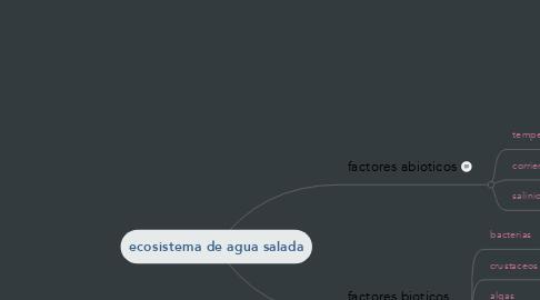 Mind Map: ecosistema de agua salada
