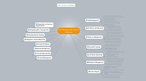 Mind Map: Job Management System Roadmap