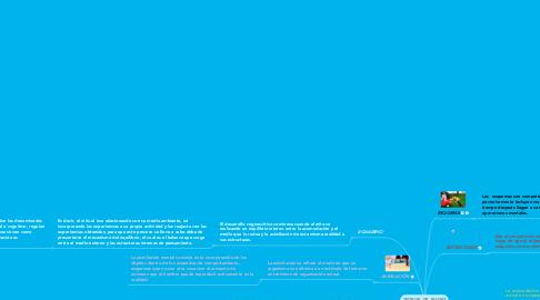 Mind Map: TEORIAS  DE  PIAGET