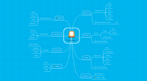 Mind Map: Structure