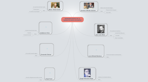 Mind Map: REPRESENTANTES DE LANARRATIVA EN EL ECUADOR