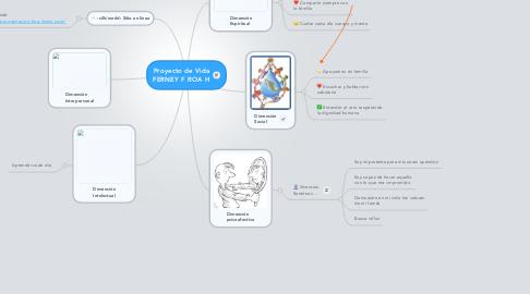 Mind Map: Proyecto de Vida FERNEY F ROA H