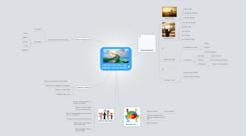 Mind Map: PROYECTO DE VIDA ALBA ROSARIO YOPASÁ ESPINEL