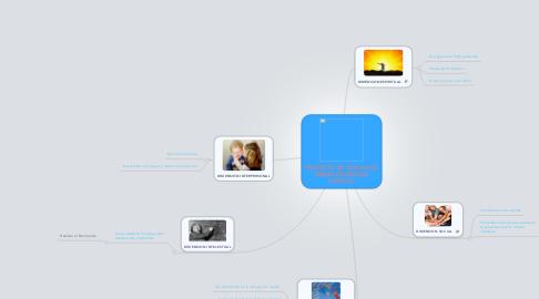 Mind Map: PROYECTO DE VIDA HUGO ISMAEL RODRIGUEZ CASTILLO