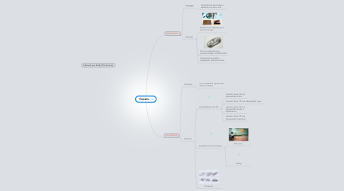 Mind Map: Esquema