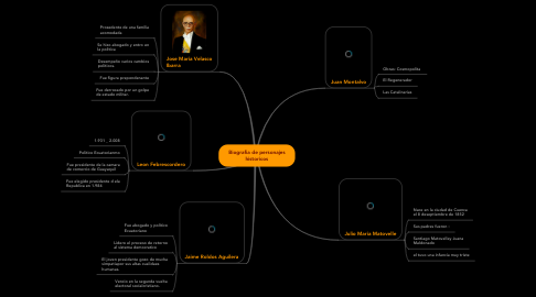 Mind Map: Biografia de personajes historicos