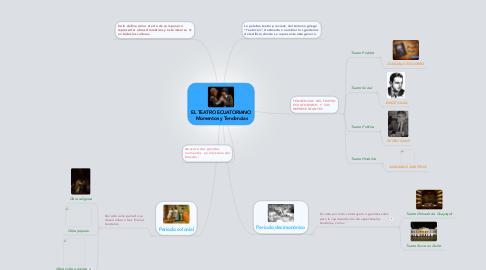 Mind Map: EL TEATRO ECUATORIANO Momentos y Tendencias