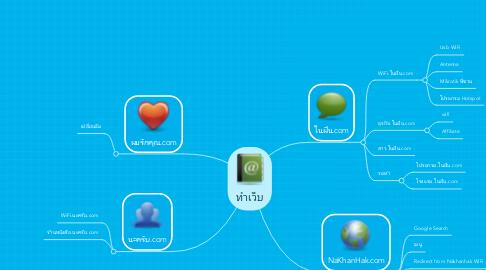Mind Map: ทำเว็บ