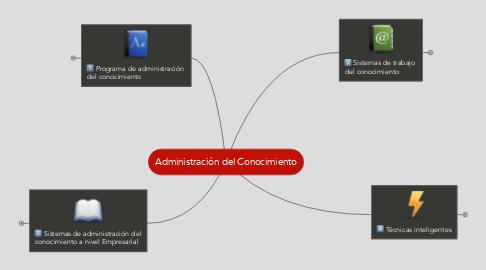 Mind Map: Administración del Conocimiento