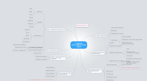 Mind Map: 7 навыков высокоэффективных людей