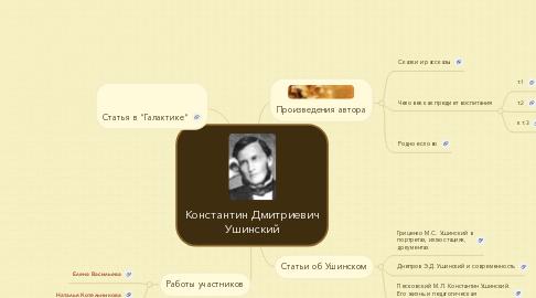 Mind Map: Константин Дмитриевич Ушинский