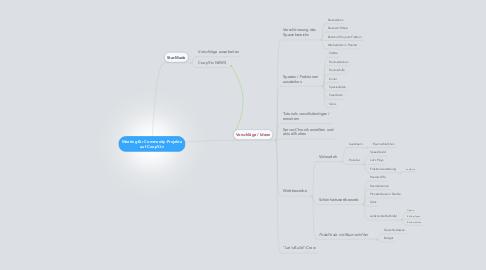 Mind Map: Meeting für Community-Projekte auf CoopY.tv