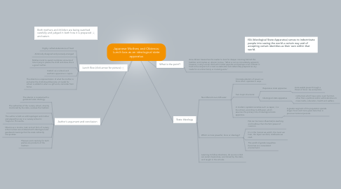 Mind Map: Japanese Mothers and Obtenos: Lunch box as an ideological state apparatus