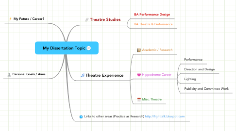 Mind Map: My Dissertation Topic