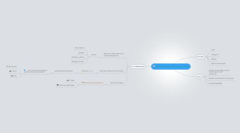 Mind Map: Administracion del Conocimiento