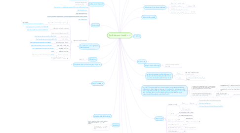 Mind Map: The Bible and Health