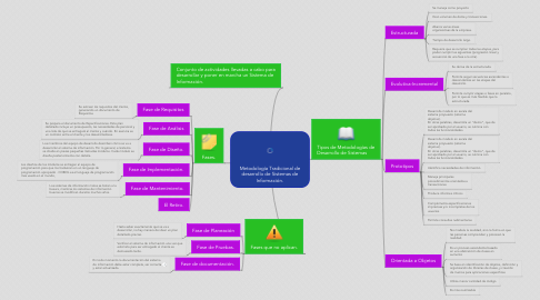 Mind Map: Metodología Tradicional de desarrollo de Sistemas de Información.
