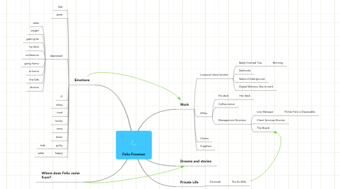 Mind Map: Felix Freeman