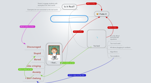 Mind Map: When I think about Math...