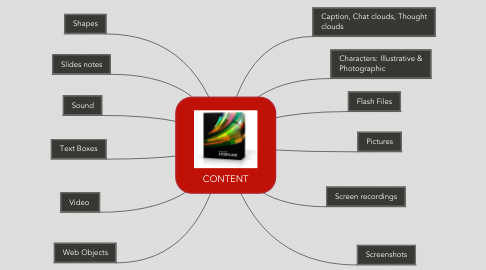 Mind Map: CONTENT