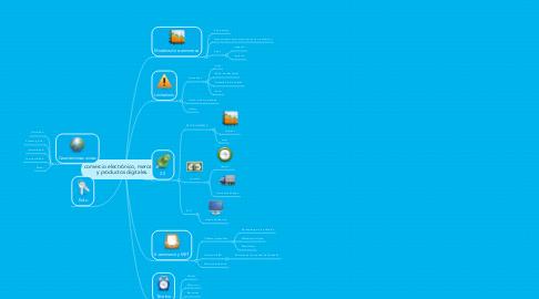 Mind Map: comercio electrónico, mercados y productos digitales.