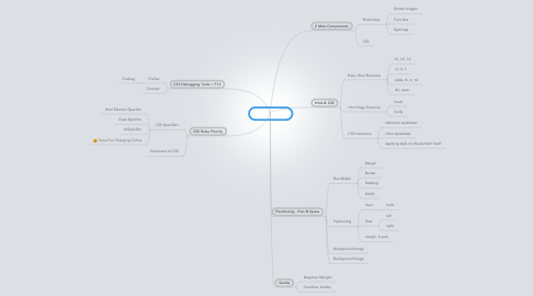 Mind Map: CSS n Slicing