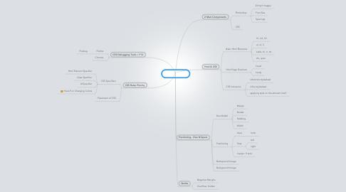 Mind Map: CSS n Slicing