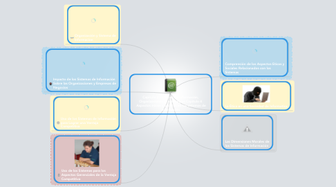 Mind Map: Capitulo 3 Sistemas de Información, Organizaciones y  estrategias Capitulo 4  Aspectos éticos y sociales en los sistemas de información