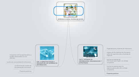 Mind Map: MAPA MENTAL CAP. 3- 4 INTROCCION A PROCESO ELECTRONICO DE DATOS