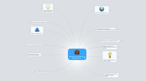 Mind Map: Sistemas de información Organizaciones